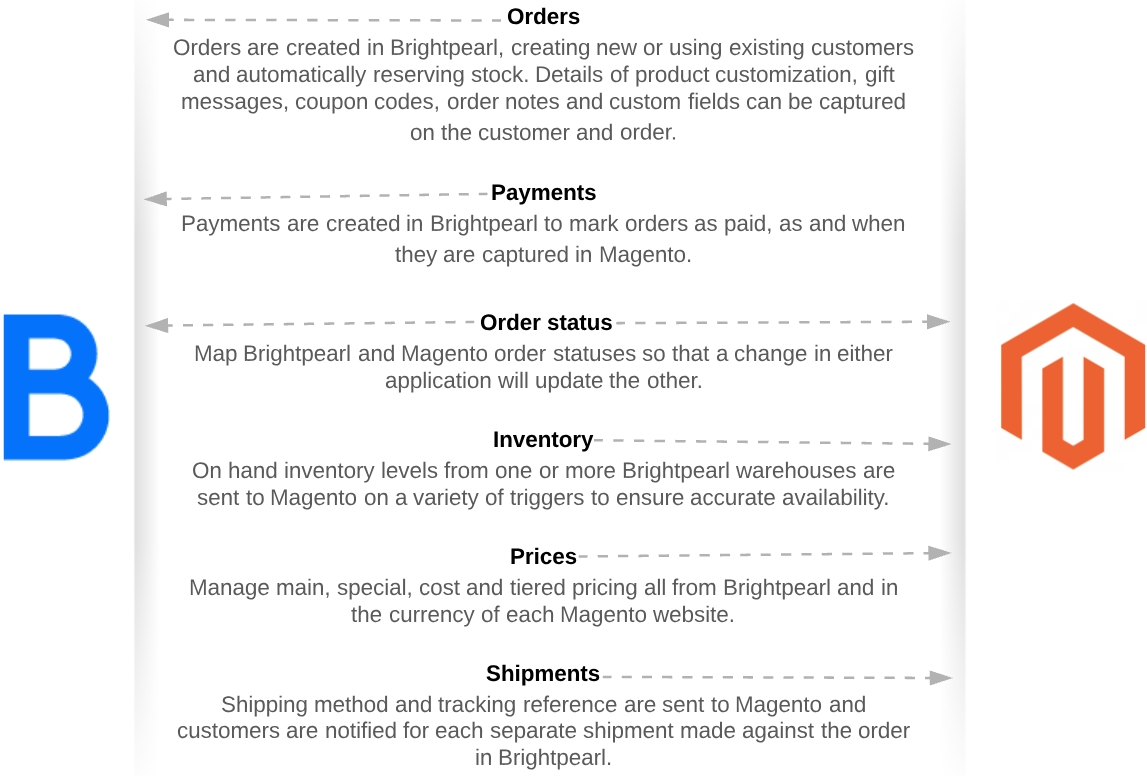 magento-overview.png