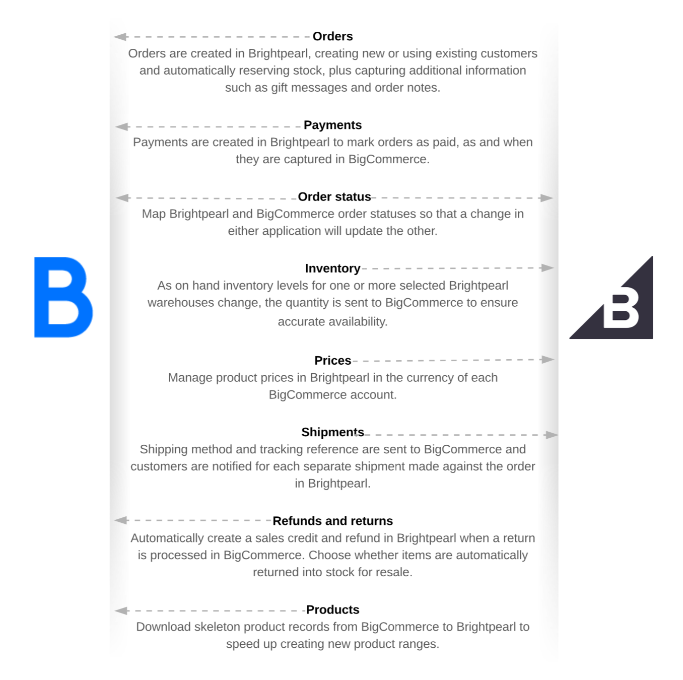BigCommerce_Integration_Updated.png