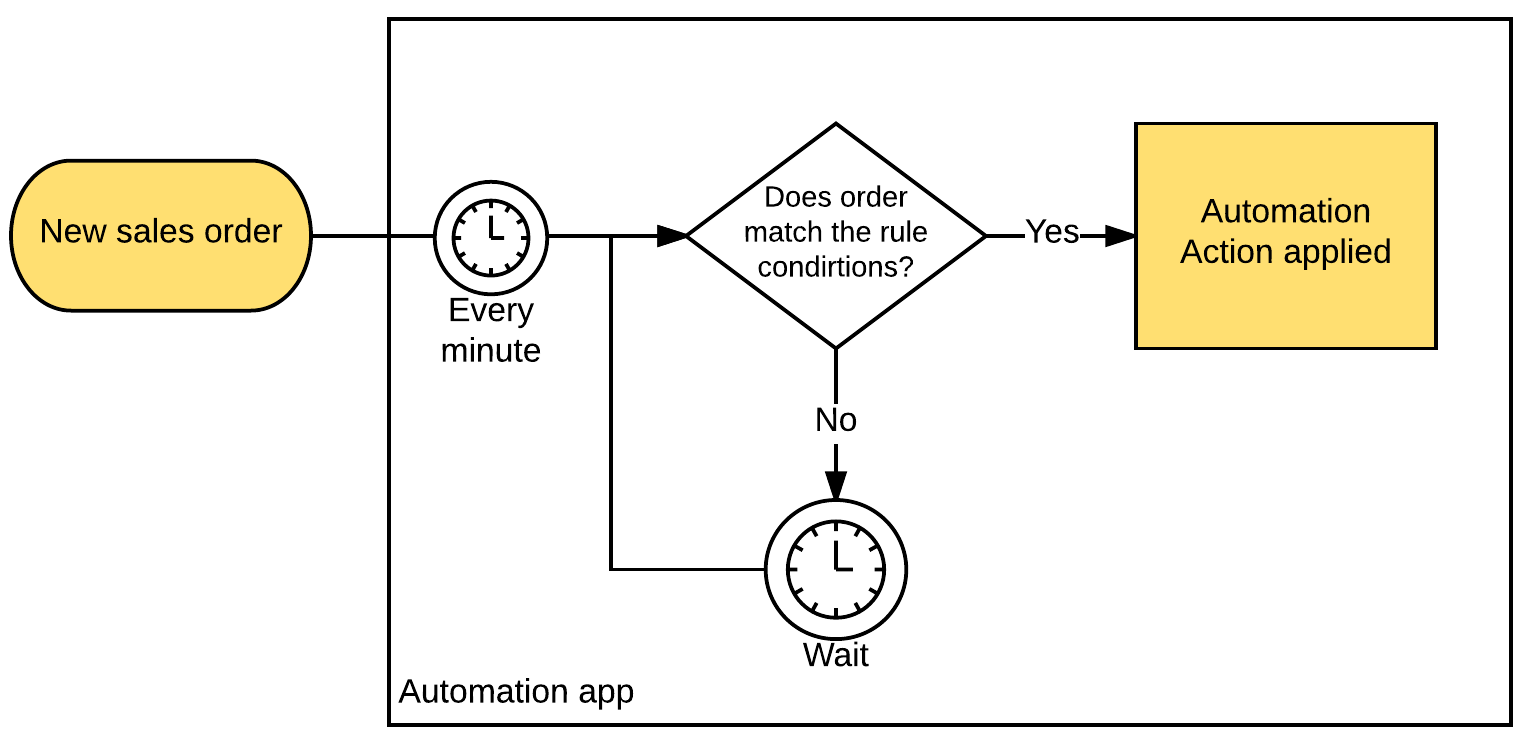 automation app
