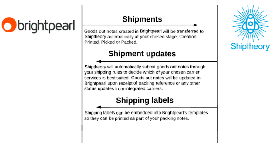 shiptheory overview