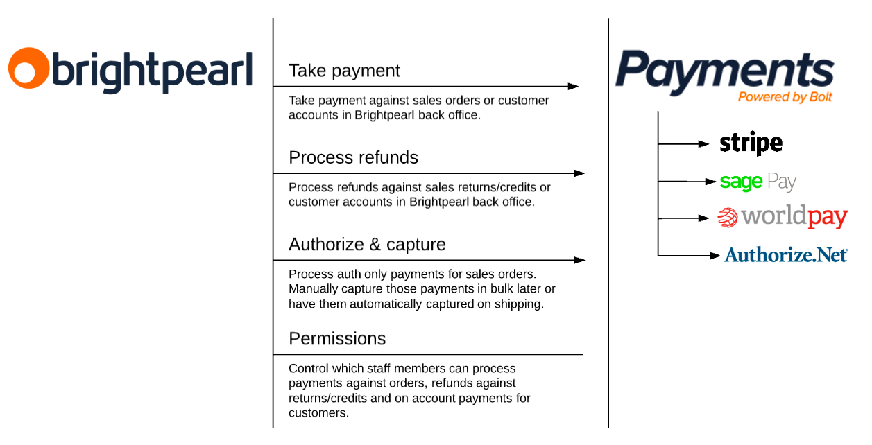 brightpearl payments overview